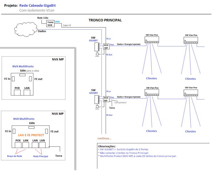 Clique na imagem para uma versão maior  Nome:         projeto_rede.jpg Visualizações:154 Tamanho: 96,0 KB ID:      49109