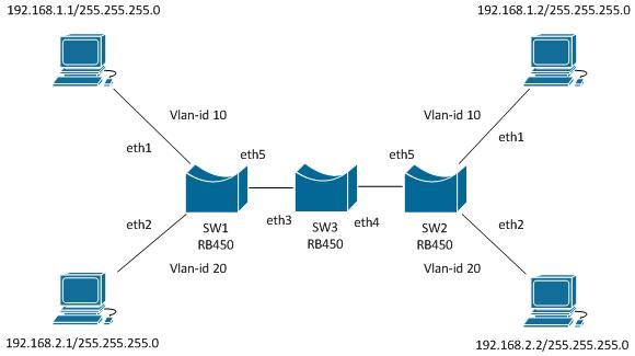 Clique na imagem para uma versão maior  Nome:         Vlan-2.png Visualizações:195 Tamanho: 15,8 KB ID:      50951