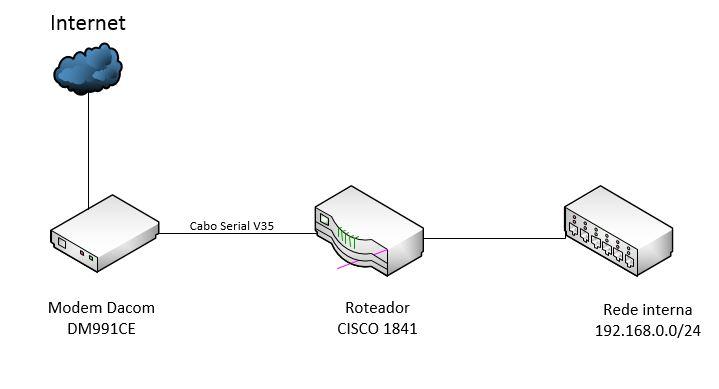 Clique na imagem para uma versão maior  Nome:         Rede.JPG Visualizações:440 Tamanho: 27,9 KB ID:      50978