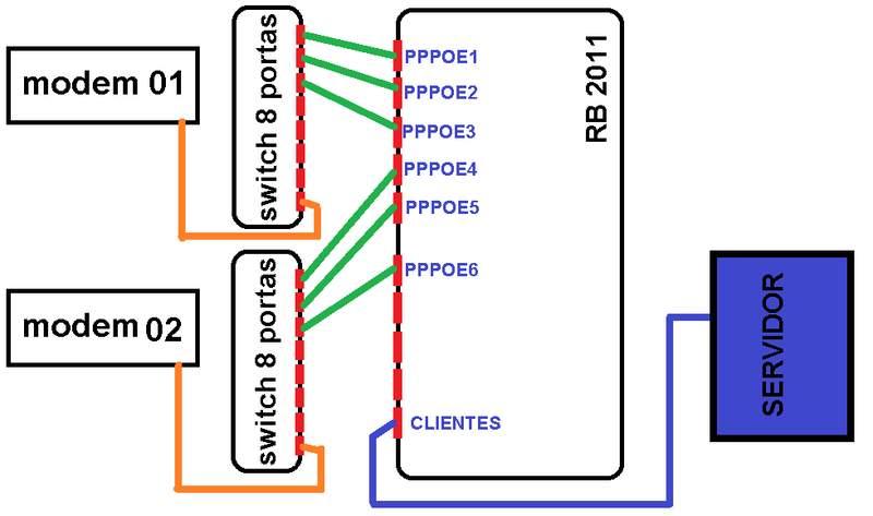 Clique na imagem para uma versão maior  Nome:         BALANCEAMENTO PCC GATEWAYS IDENTICOS.jpg Visualizações:117 Tamanho: 34,1 KB ID:      51063
