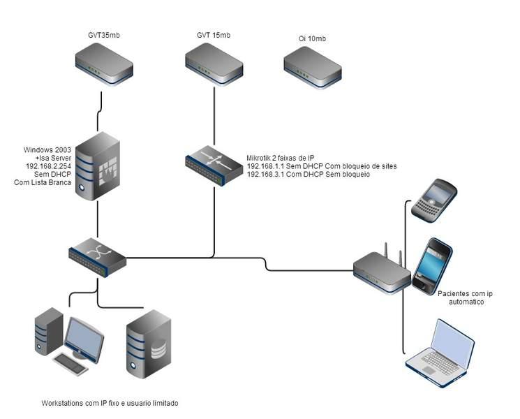 Clique na imagem para uma versão maior  Nome:         rede_atual.jpg Visualizações:225 Tamanho: 26,5 KB ID:      51790