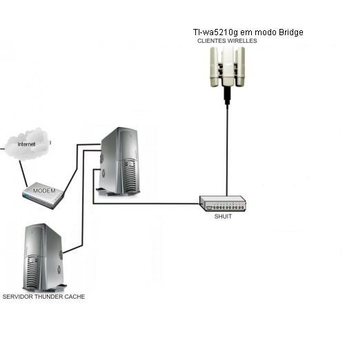 Clique na imagem para uma versão maior  Nome:         esquema de rede Tl-wa5210g em modo Bridge.JPG Visualizações:204 Tamanho: 14,9 KB ID:      53144