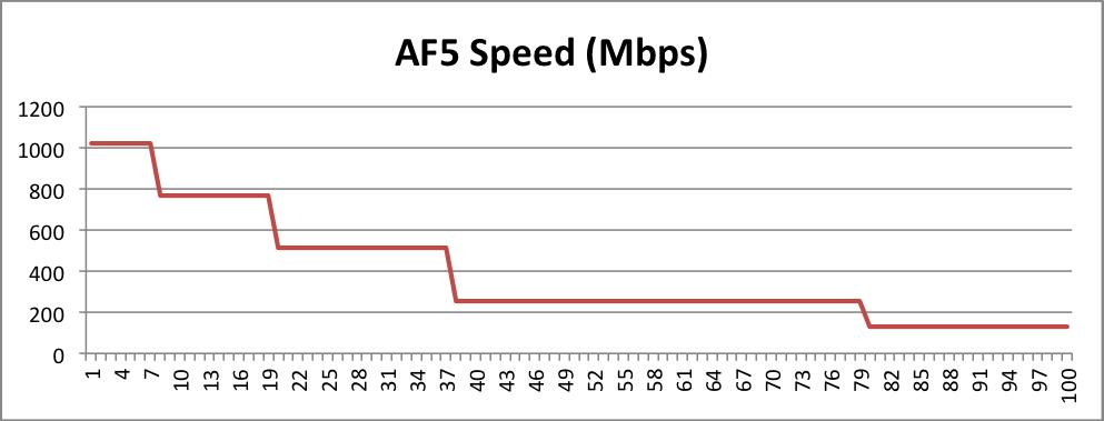 Clique na imagem para uma versão maior  Nome:         Grafico desempenho AF5.png Visualizações:41 Tamanho: 32,7 KB ID:      53311