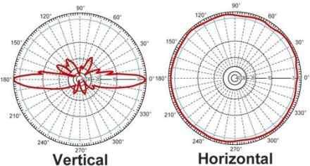 Clique na imagem para uma versão maior  Nome:         diagrama_antena_omni_horizontal_vertical.jpg Visualizações:71 Tamanho: 13,8 KB ID:      53420