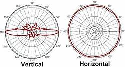 Clique na imagem para uma versão maior  Nome:         diagrama_antena_omni_horizontal_vertical.jpg Visualizações:84 Tamanho: 13,8 KB ID:      53420