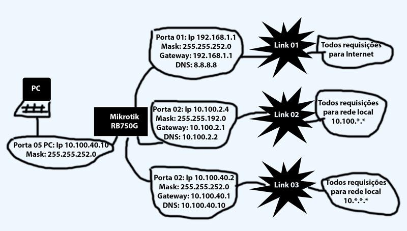 Clique na imagem para uma versão maior  Nome:         mikrotik.jpg Visualizações:104 Tamanho: 64,3 KB ID:      53513