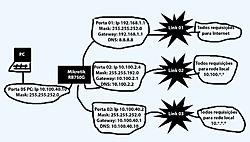 Clique na imagem para uma versão maior  Nome:         mikrotik.jpg Visualizações:185 Tamanho: 64,3 KB ID:      53513