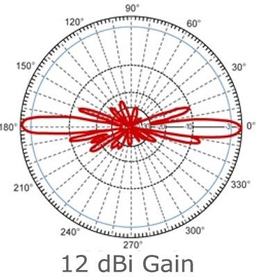 Clique na imagem para uma versão maior  Nome:         12dbi-gain.jpg Visualizações:122 Tamanho: 47,0 KB ID:      53699