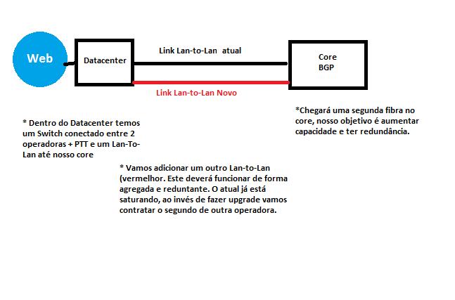 Clique na imagem para uma versão maior  Nome:         estrutura 2 lan-to-lan.png Visualizações:72 Tamanho: 15,4 KB ID:      54167