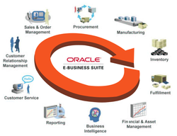 Disponível Oracle E-Business Suite 12.2.4