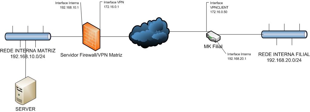 Clique na imagem para uma versão maior  Nome:         MIKROTIKVPN.jpg Visualizações:160 Tamanho: 79,6 KB ID:      54186