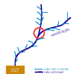 Clique na imagem para uma versão maior  Nome:         ramificação-fibra.jpg Visualizações:289 Tamanho: 42,5 KB ID:      54196
