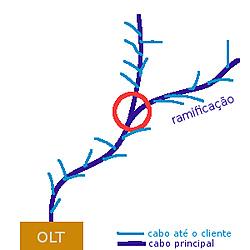 Clique na imagem para uma versão maior  Nome:         ramificação-fibra.jpg Visualizações:373 Tamanho: 42,5 KB ID:      54196