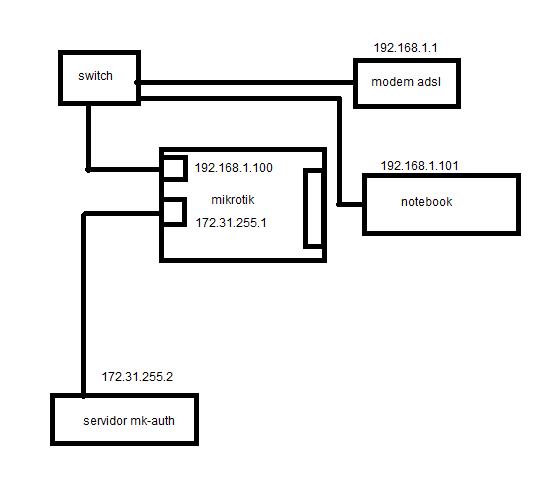Clique na imagem para uma versão maior  Nome:         rede.png Visualizações:111 Tamanho: 10,7 KB ID:      54234
