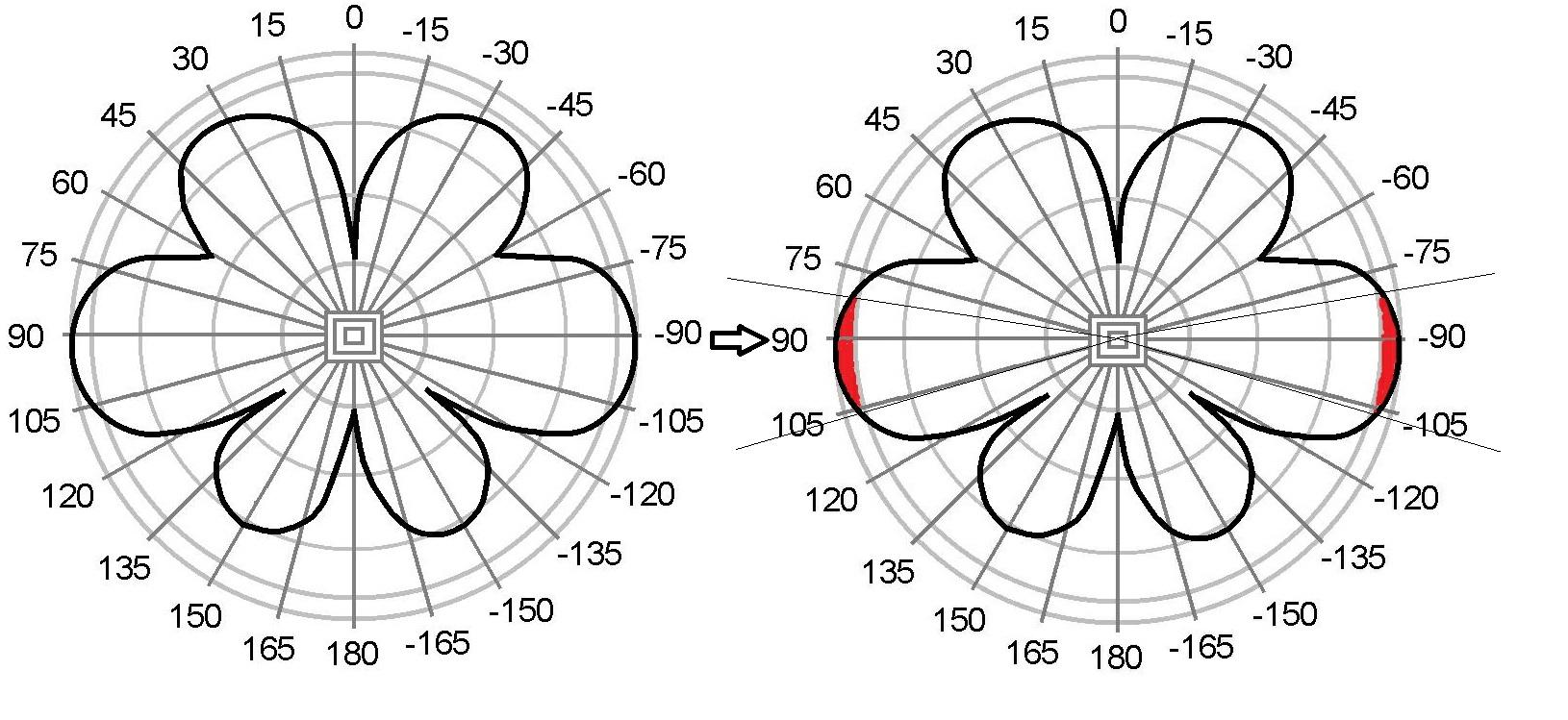 Clique na imagem para uma versão maior  Nome:         Omni-Directional-Antenna-Radiation-Patterns.jpg Visualizações:258 Tamanho: 331,4 KB ID:      54261