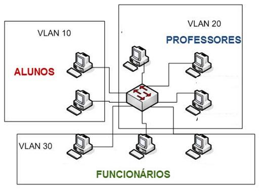 Clique na imagem para uma versão maior  Nome:         vlans_01_thumb.jpg Visualizações:111 Tamanho: 39,1 KB ID:      54391