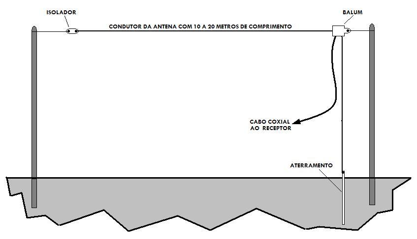 Clique na imagem para uma versão maior  Nome:         Long Wire.JPG Visualizações:1749 Tamanho: 28,3 KB ID:      54462
