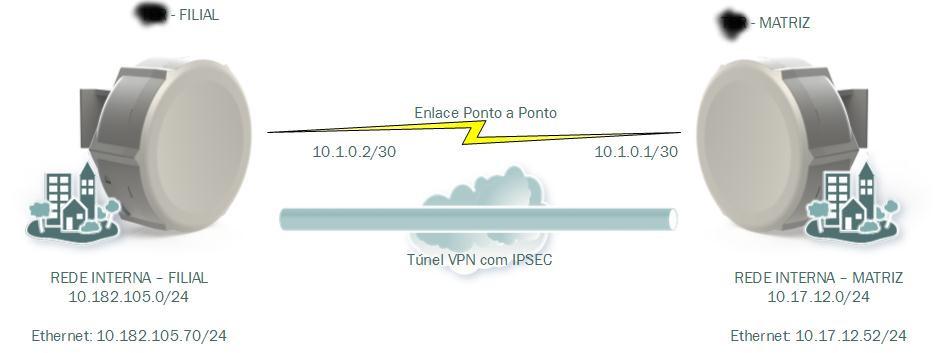 Clique na imagem para uma versão maior  Nome:         Mapa rede.jpg Visualizações:34 Tamanho: 39,3 KB ID:      54755