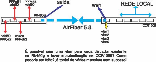 Clique na imagem para uma versão maior  Nome:         projeto_vlan_links.png Visualizações:316 Tamanho: 46,6 KB ID:      55284