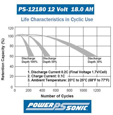 Clique na imagem para uma versão maior  Nome:         agm-battery-life-cycle-depth-of-discharge-characteristics.jpg Visualizações:52 Tamanho: 35,6 KB ID:      57243