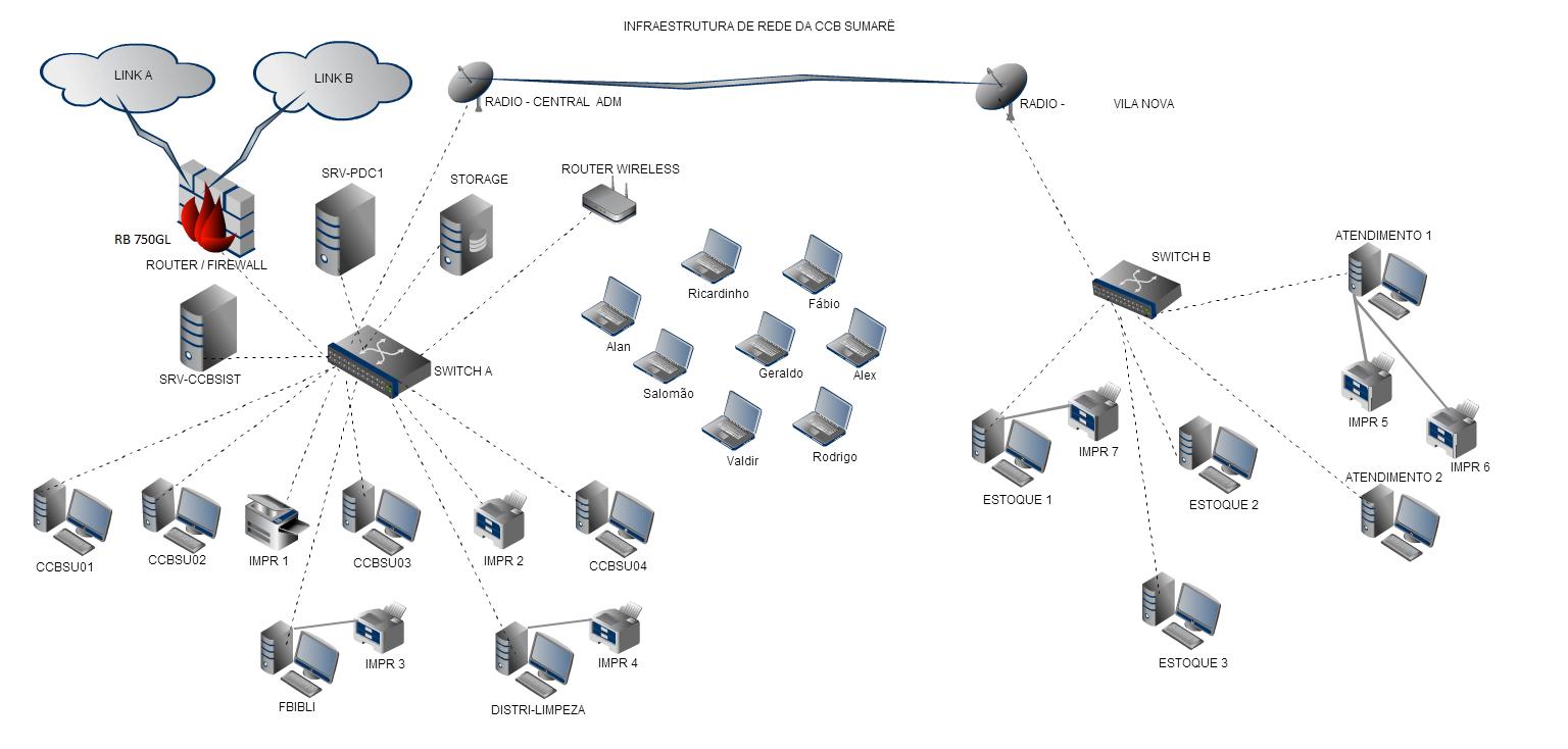 Clique na imagem para uma versão maior  Nome:         Topologia de Rede Central3.png Visualizações:785 Tamanho: 215,7 KB ID:      57659