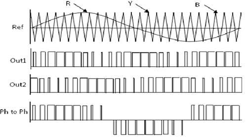 Clique na imagem para uma versão maior  Nome:         three-phase-sinusoidal-pwm-inverter-waveform-outputs.jpg Visualizações:1676 Tamanho: 19,5 KB ID:      58197