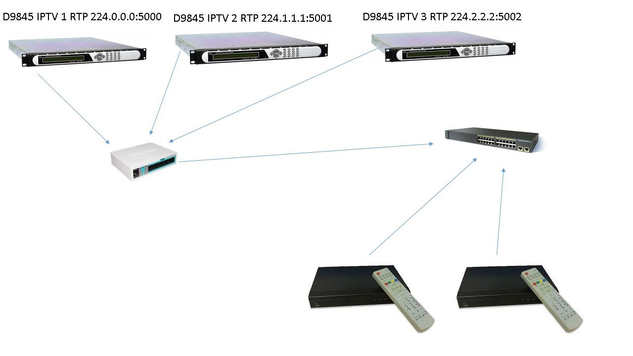 Ajuda IPTV - IGMP-PROXY MIKROTIK