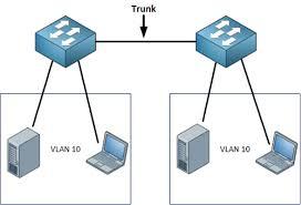 Clique na imagem para uma versão maior  Nome:         Portas trunk.jpg Visualizações:25 Tamanho: 6,5 KB ID:      59346