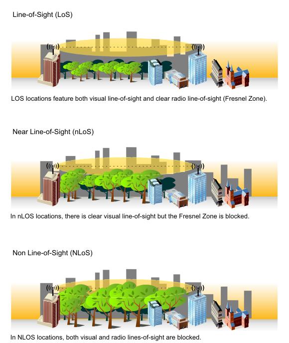 Clique na imagem para uma versão maior  Nome:         nlos_diagram.jpg Visualizações:150 Tamanho: 246,8 KB ID:      59874
