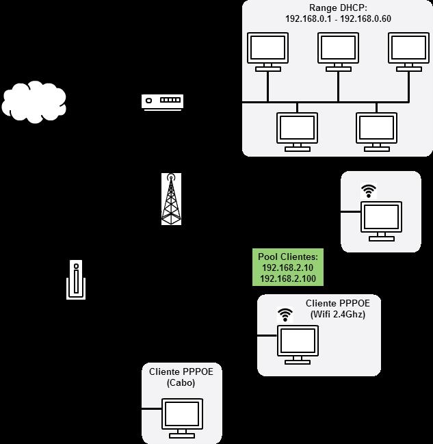 Clique na imagem para uma versão maior  Nome:         Network Diagram (1).png Visualizações:139 Tamanho: 22,2 KB ID:      59887