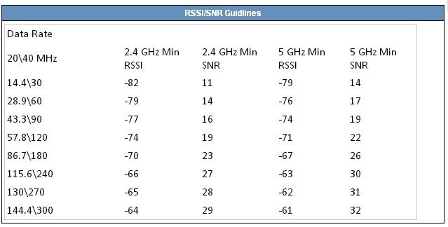 Clique na imagem para uma versão maior  Nome:         SNR-table.jpg Visualizações:231 Tamanho: 40,2 KB ID:      60028