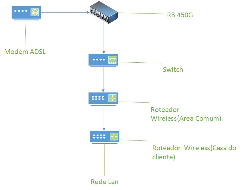 Clique na imagem para uma versão maior  Nome:         Topologia de rede exemplo simplificado.jpg Visualizações:207 Tamanho: 24,2 KB ID:      60523