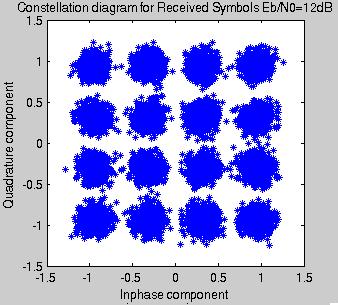 Clique na imagem para uma versão maior  Nome:         16QAM_EbN0_12dB.png Visualizações:23 Tamanho: 11,0 KB ID:      60939