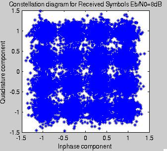 Clique na imagem para uma versão maior  Nome:         16QAM_EbN0_8dB.png Visualizações:28 Tamanho: 12,0 KB ID:      60940