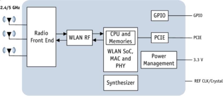 Clique na imagem para uma versão maior  Nome:         AIRETOS_AEX-QCA9880-NX_chipset_block_diagram_XB140.png Visualizações:43 Tamanho: 67,3 KB ID:      61534