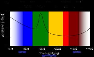 Clique na imagem para uma versão maior  Nome:         300px-Optical_wavelengths.png Visualizações:30 Tamanho: 21,0 KB ID:      61635