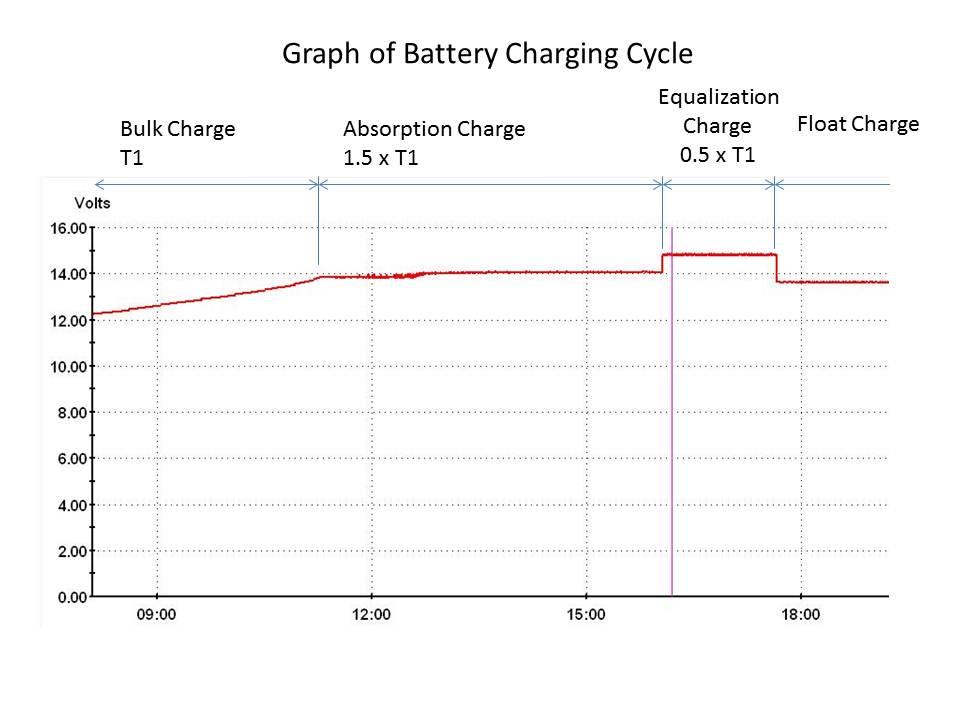 Clique na imagem para uma versão maior  Nome:         Battery+Charging+Cycle.jpg Visualizações:127 Tamanho: 52,8 KB ID:      61926