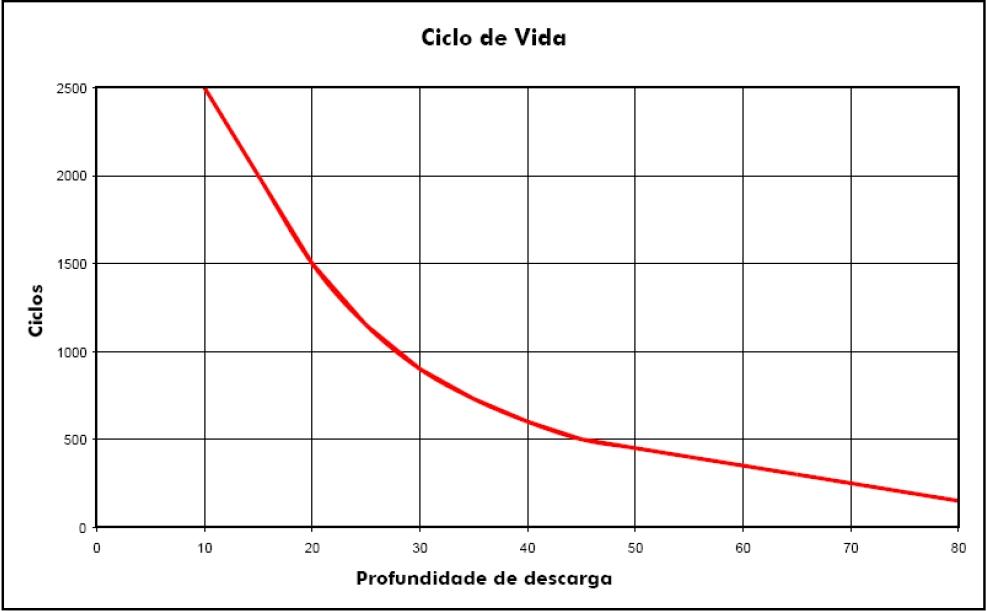 Clique na imagem para uma versão maior  Nome:         Baterias_Freedom_Ciclos_de_Vida_02.jpg Visualizações:101 Tamanho: 104,3 KB ID:      62641