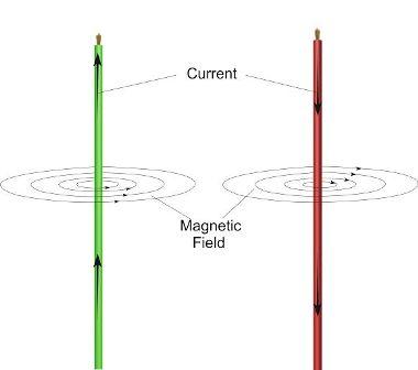 Clique na imagem para uma versão maior  Nome:         field-pattern-of-parallel-wires.jpg Visualizações:58 Tamanho: 17,5 KB ID:      62816