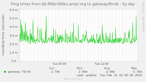 Clique na imagem para uma versão maior  Nome:         airos_ping1-day.png Visualizações:50 Tamanho: 37,5 KB ID:      62834