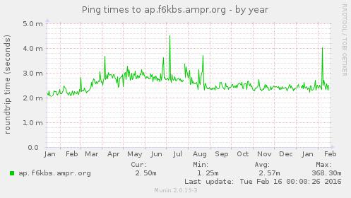 Clique na imagem para uma versão maior  Nome:         airos_pinglo_ping-year.png Visualizações:46 Tamanho: 24,9 KB ID:      62835