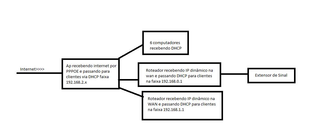 Clique na imagem para uma versão maior  Nome:         rede.png Visualizações:48 Tamanho: 14,5 KB ID:      62979