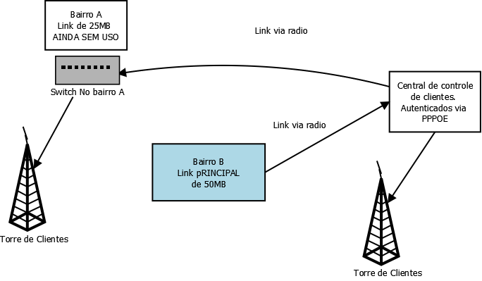 Clique na imagem para uma versão maior  Nome:         Diagrama1.png Visualizações:80 Tamanho: 29,1 KB ID:      63125