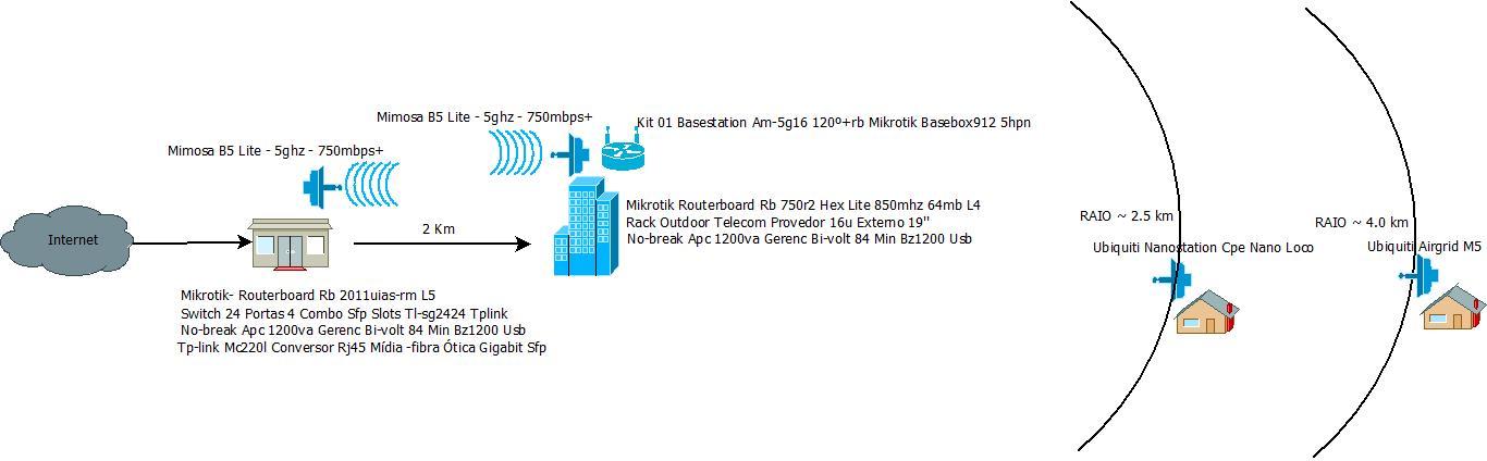 Clique na imagem para uma versão maior  Nome:         Rede Provedor.jpeg Visualizações:169 Tamanho: 55,5 KB ID:      64612