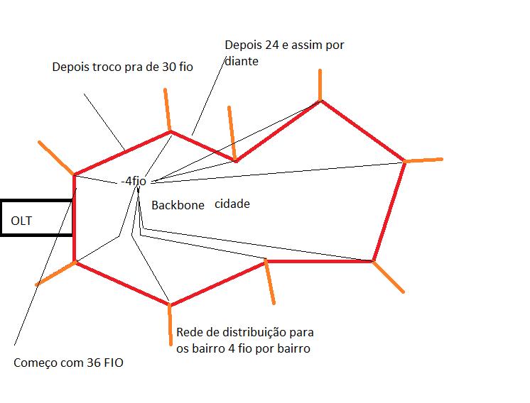 Clique na imagem para uma versão maior  Nome:         Projeto Backbone.png Visualizações:40 Tamanho: 17,3 KB ID:      64866