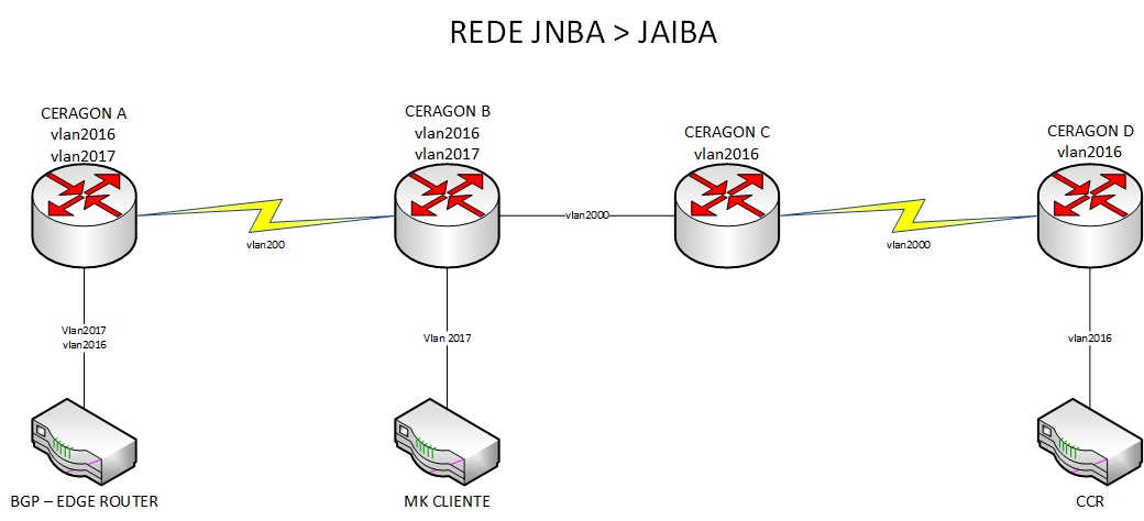 Clique na imagem para uma versão maior  Nome:         PTP REDE JAIBA.jpg Visualizações:87 Tamanho: 121,3 KB ID:      65098
