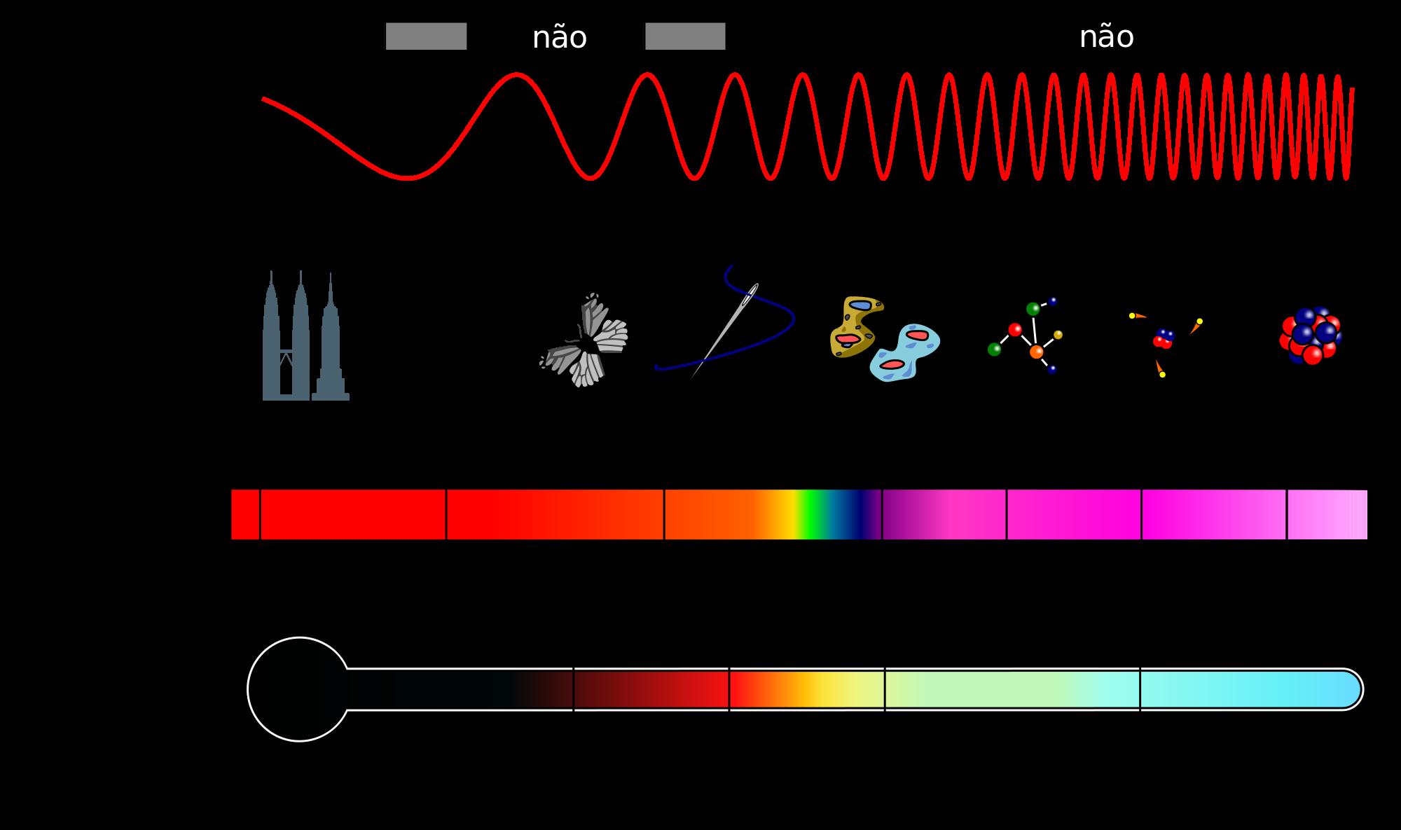 Clique na imagem para uma versão maior  Nome:         2000px-Espectro_EM_pt.svg.png Visualizações:35 Tamanho: 235,8 KB ID:      65216