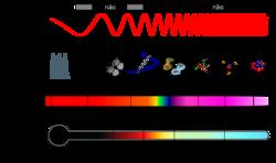 Clique na imagem para uma versão maior  Nome:         2000px-Espectro_EM_pt.svg.png Visualizações:95 Tamanho: 235,8 KB ID:      65216