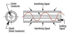 Clique na imagem para uma versão maior  Nome:         skin effect of coaxial cable.png Visualizações:77 Tamanho: 34,3 KB ID:      65217