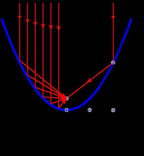 Clique na imagem para uma versão maior  Nome:         480px-Parabel_2.svg.png Visualizações:53 Tamanho: 28,0 KB ID:      65541